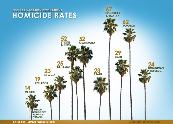 Mexico is safe - homocide rates - Real Estate - Baja International Realty - BIR - www.bircabo.com